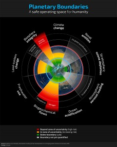 planetary-boundaries-240x300